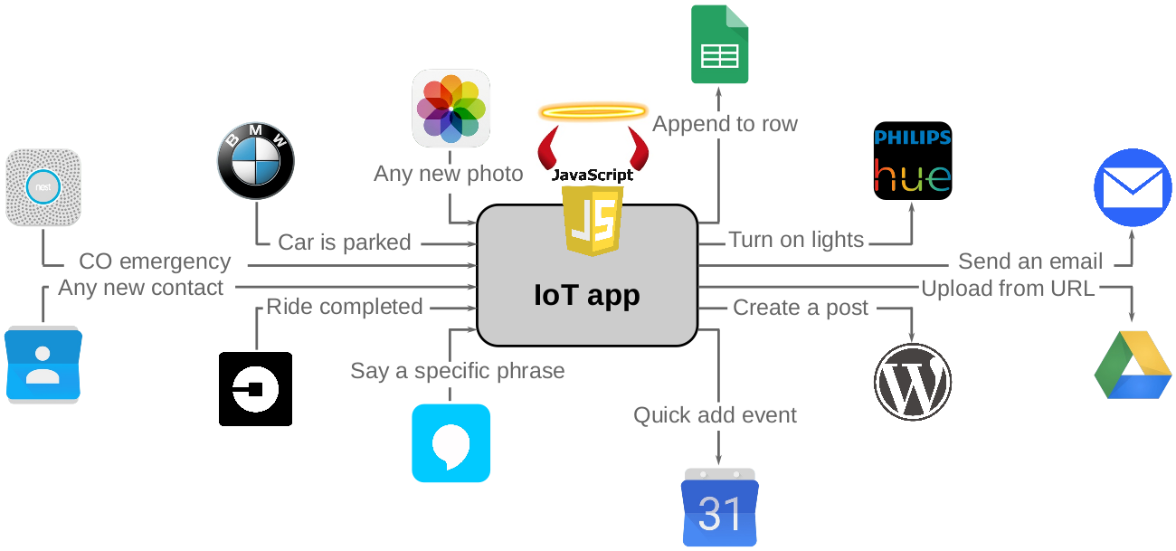 Image of SOS: Empowering User Control over Sensitive IoT Data